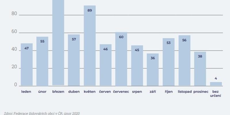 Počet antisemitských útoků v České republice vloni dvojnásobně vzrostl