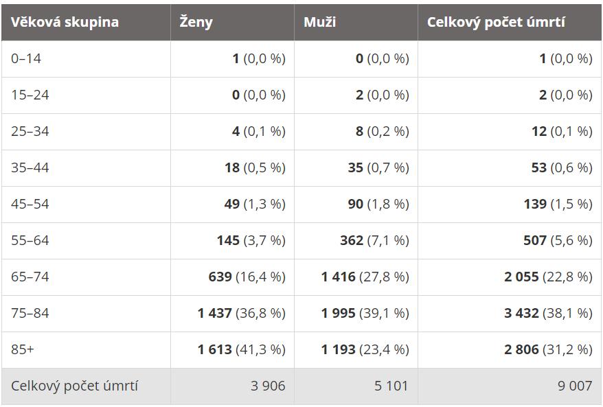 Přehled úmrtí osob s onemocněním COVID-19 zveřejněný na webu ministerstva zdravotnictví