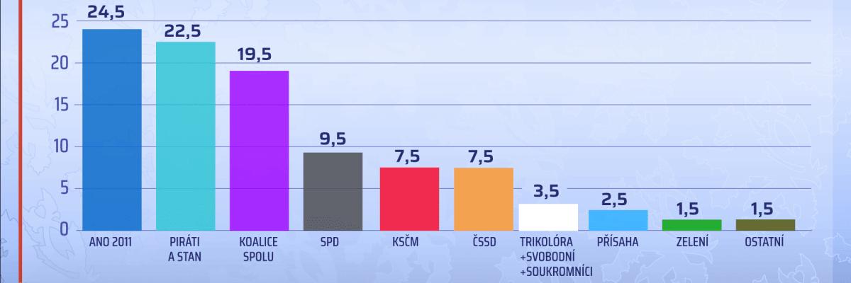 Překvapivý průzkum CVVM: Babiš by ve volbách porazil Piráty i ODS a spol.