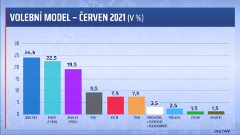 Hnutí ANO by s 24,5 procenta hlasů vyhrálo volby, říká nejnovější průzkum CVVM